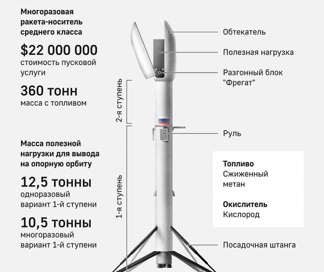 Roscosmos announced the development of a new rocket, surprisingly reminiscent of the Falcon 9